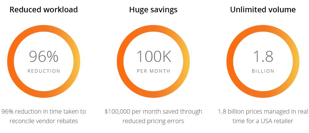 Flintfox pricing engine results