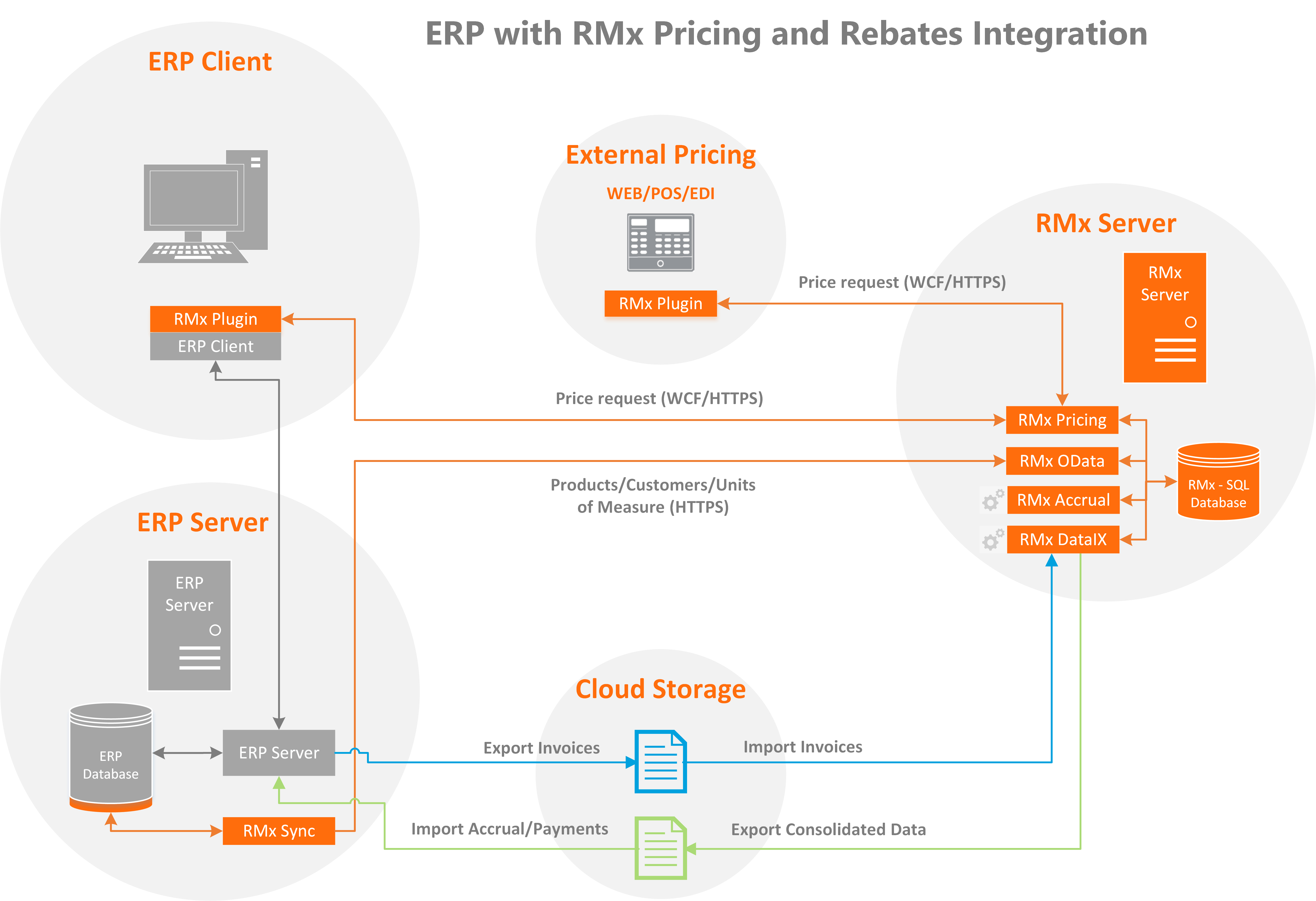 ERP with RMx Pricing and Rebates (1)