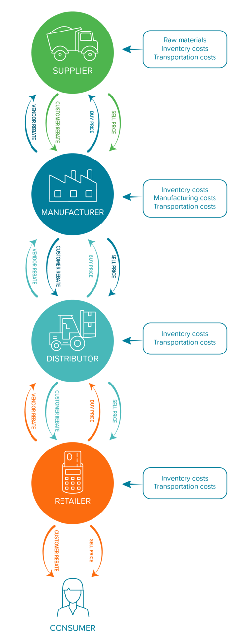 Flintfox across the Supply Chain