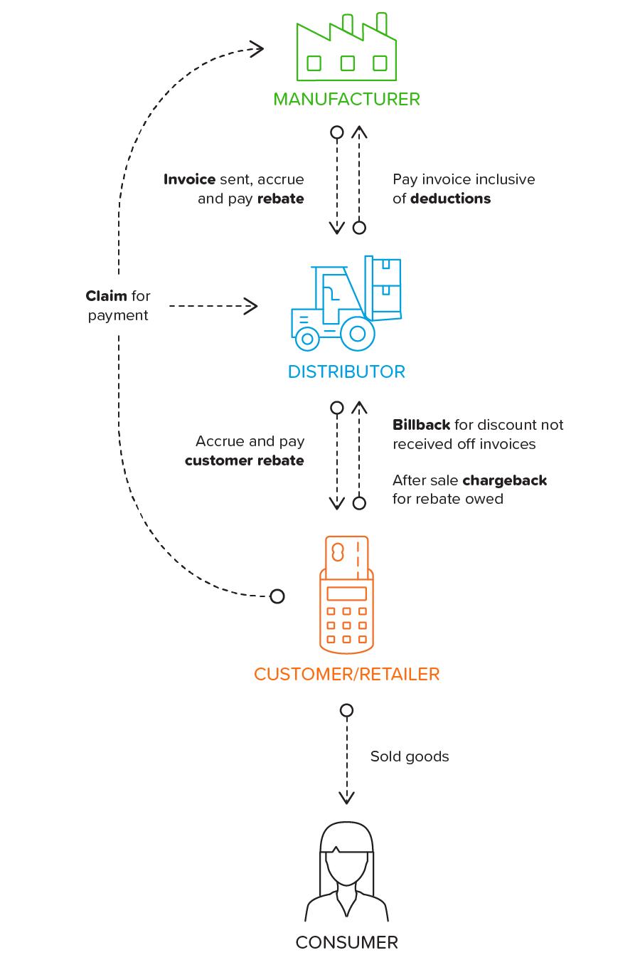Supply chain rebate management infographic